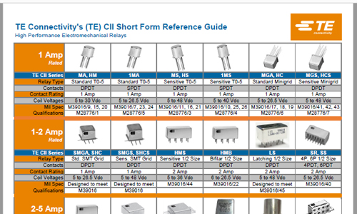 TE CII Short Form Catalog
